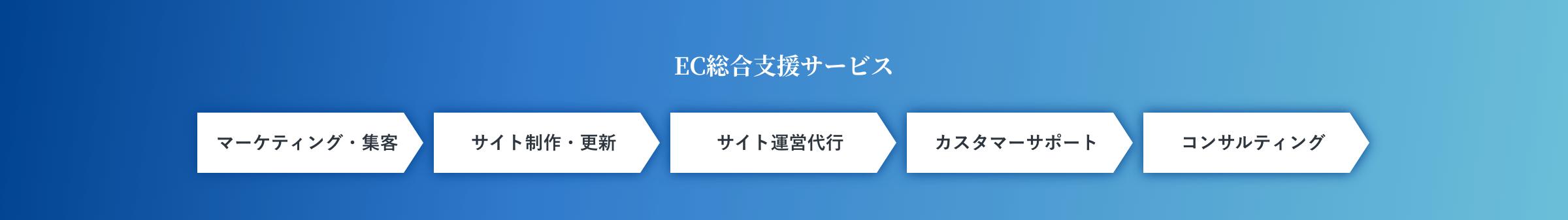EC総合支援サービス マーケティング・集客 マーケティング・集客 サイト運営代行 カスタマーサポート コンサルティング