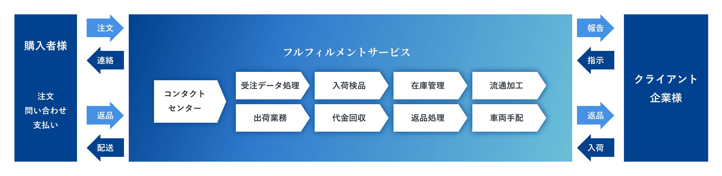 フルフィルメントサービスの対応可能領域