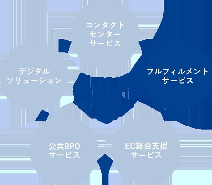 ワンストップサービス コンタクトセンターサービス フルフィルメントサービス EC総合支援サービス BPOサービス デジタルソリューション