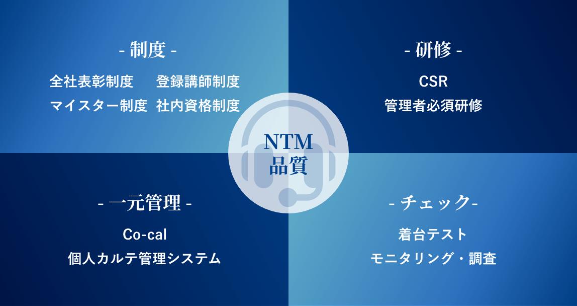 NTM 品質 -制度- 全社表彰制度 登録講師制度 マイスター制度 社内資格制度 -研修- CSR 管理者必須研修 -一元管理- Co-cal 個人カルテ管理システム -チェック- 着台テスト モニタリング・調査